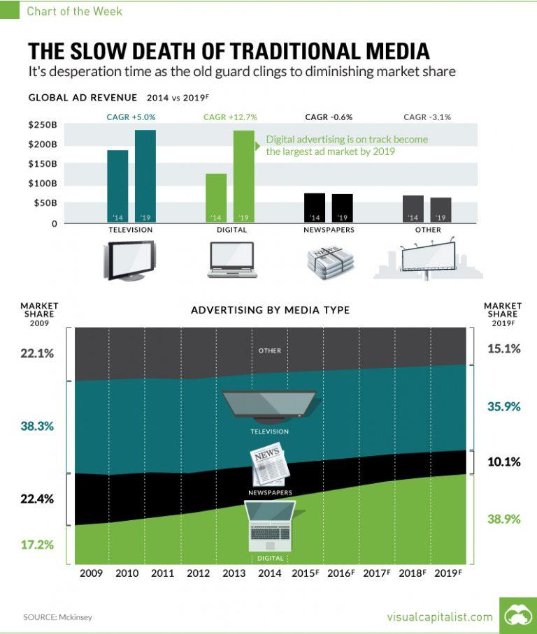 digital-media-chart.jpg